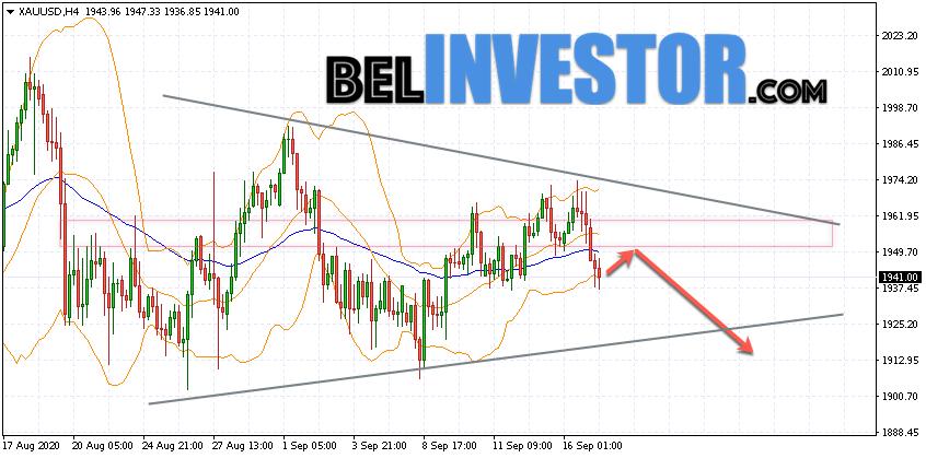 XAU/USD прогноз по Золоту на 18 сентября 2020