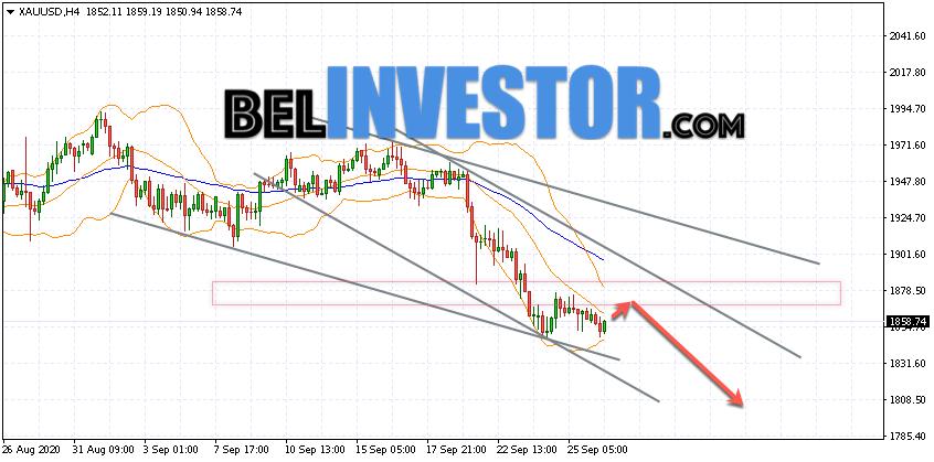 XAU/USD прогноз по Золоту на 29 сентября 2020