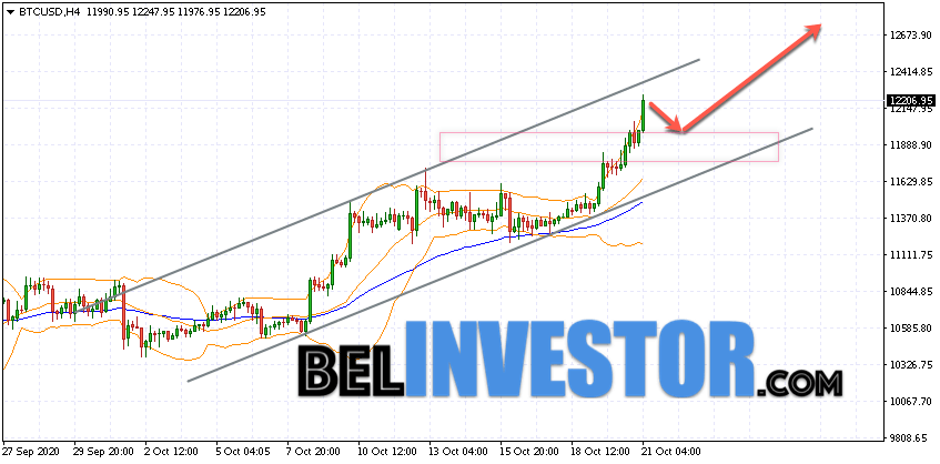 Bitcoin BTC/USD прогноз на сегодня 21 октября 2020