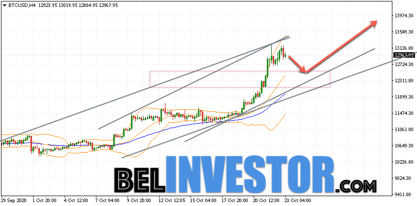 Bitcoin BTC/USD прогноз на сегодня 23 октября 2020
