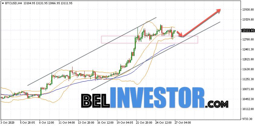 Bitcoin BTC/USD прогноз на сегодня 27 октября 2020