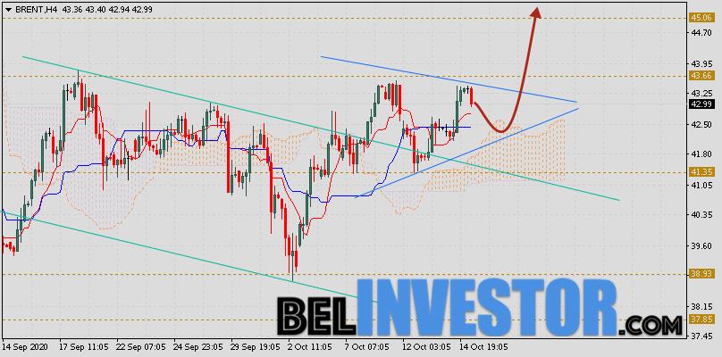 Brent прогноз цен на нефть на 16 октября 2020