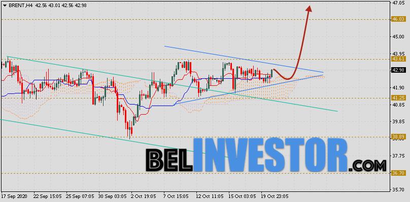 Brent прогноз цен на нефть на 21 октября 2020