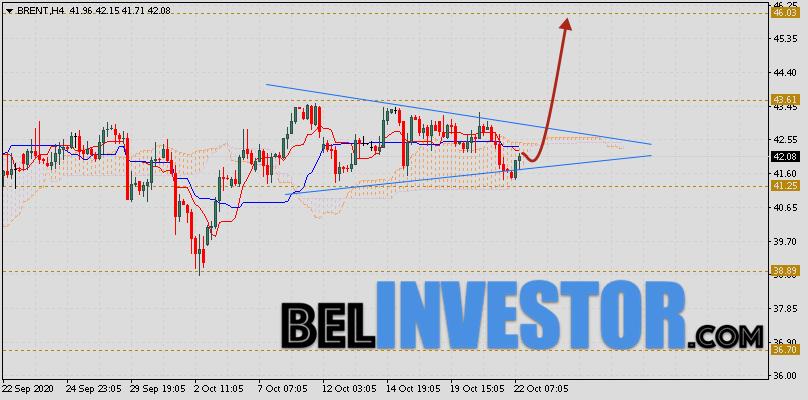Brent прогноз цен на нефть на 23 октября 2020