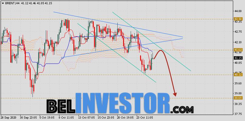 Brent прогноз цен на нефть на 28 октября 2020