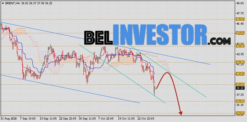 Brent прогноз цен на нефть на 30 октября 2020