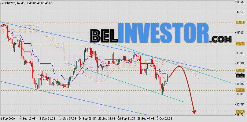 Brent прогноз цен на нефть на 6 октября 2020