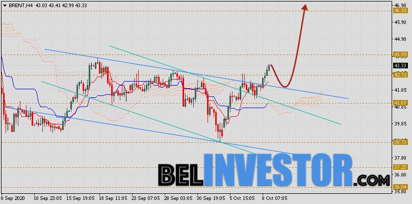 Brent прогноз цен на нефть на 9 октября 2020