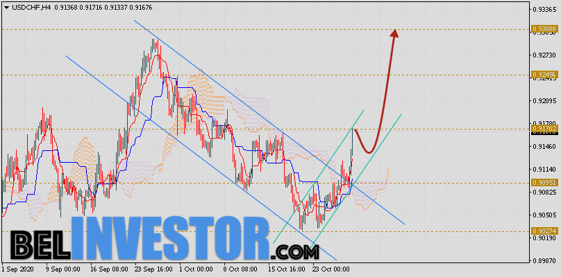 Доллар Франк прогноз USD/CHF на 30 октября 2020