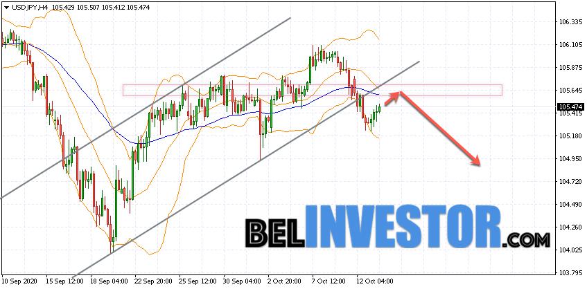 Доллар Иена прогноз и аналитика на 14 октября 2020
