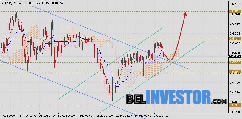 Доллар Иена (USD/JPY) прогноз на 12 октября 2020