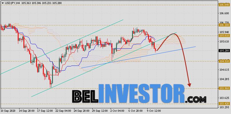 Доллар Иена (USD/JPY) прогноз на 13 октября 2020
