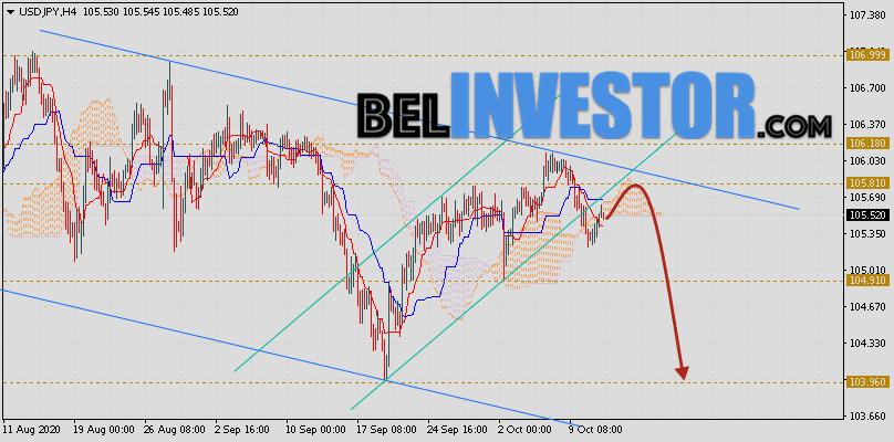 Доллар Иена (USD/JPY) прогноз на 14 октября 2020