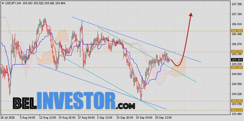 Доллар Иена (USD/JPY) прогноз на 2 октября 2020