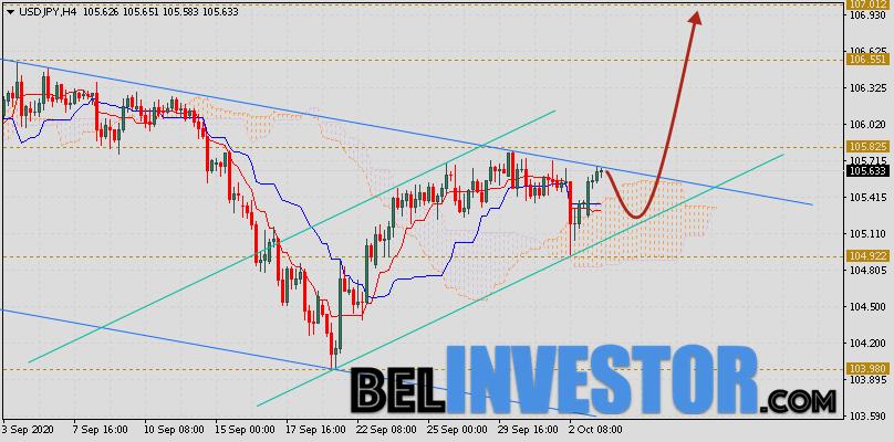 Доллар Иена (USD/JPY) прогноз на 6 октября 2020