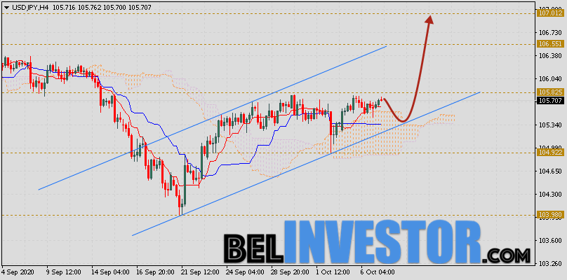 Доллар Иена (USD/JPY) прогноз на 8 октября 2020