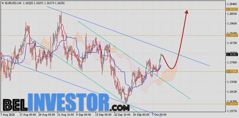 EUR/USD прогноз Евро Доллар на 12 октября 2020