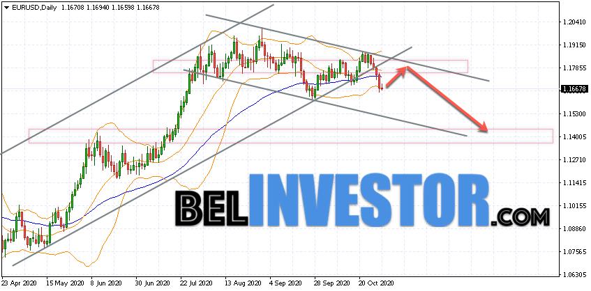 EUR/USD прогноз на неделю 2 — 6 ноября 2020