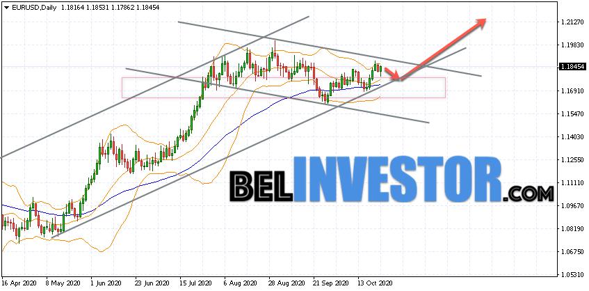 EUR/USD прогноз на неделю 26 — 30 октября 2020