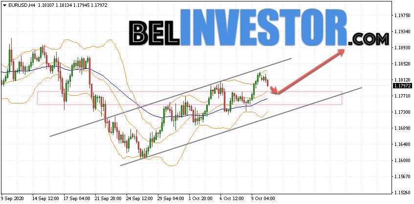 Евро Доллар прогноз Форекс на 13 октября 2020