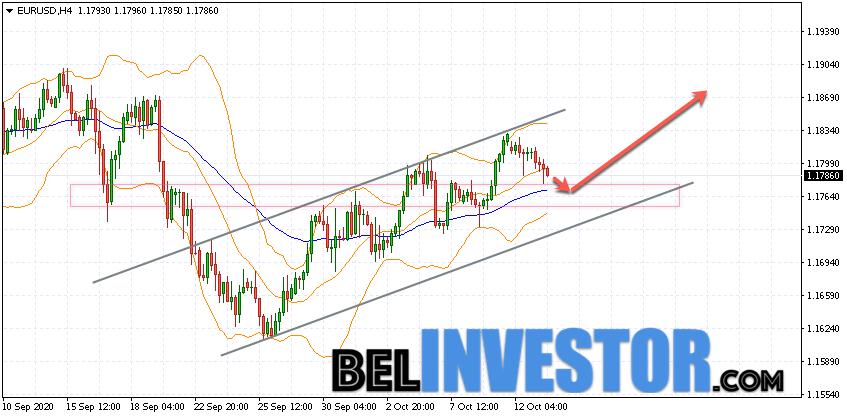 Евро Доллар прогноз Форекс на 14 октября 2020