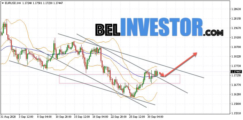 Евро Доллар прогноз Форекс на 2 октября 2020
