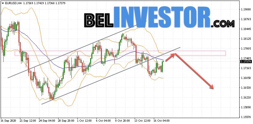 Евро Доллар прогноз Форекс на 20 октября 2020