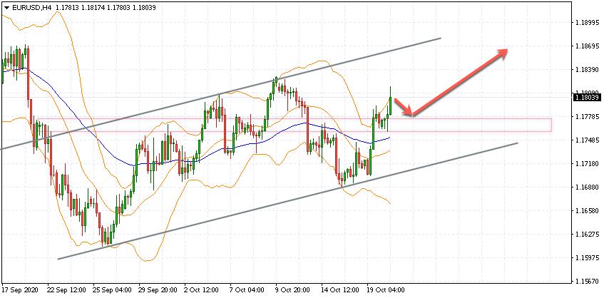 Евро Доллар прогноз Форекс на 21 октября 2020