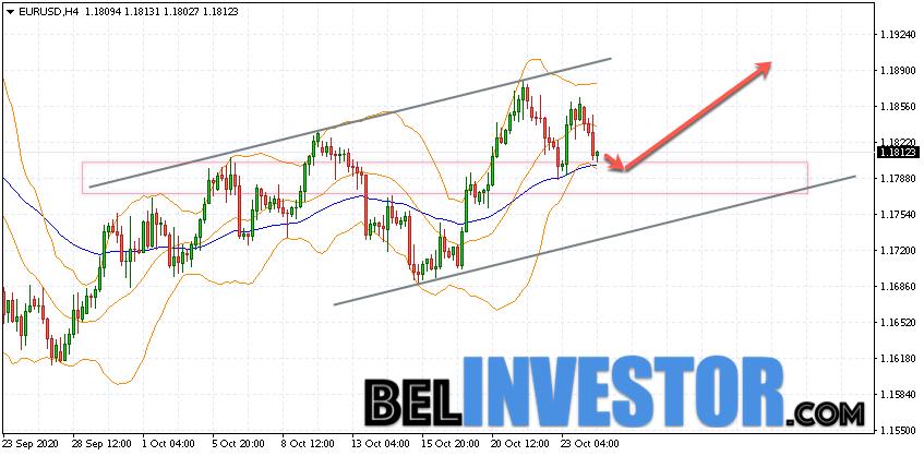 Евро Доллар прогноз Форекс на 27 октября 2020