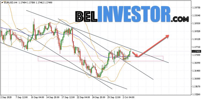 Евро Доллар прогноз Форекс на 6 октября 2020