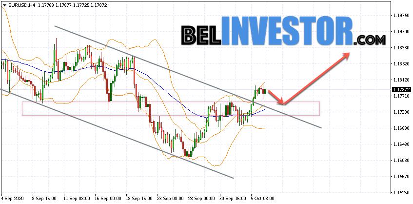 Евро Доллар прогноз Форекс на 7 октября 2020