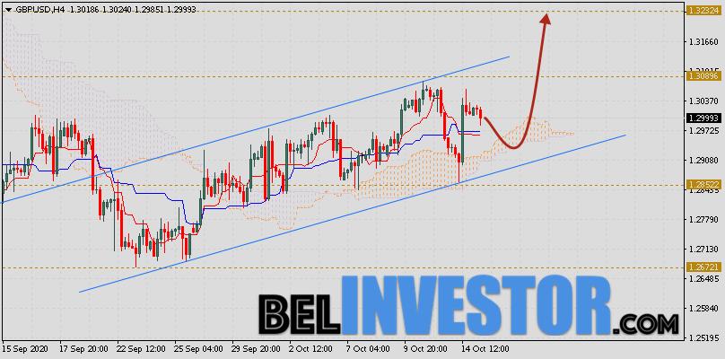 Фунт Доллар прогноз GBP/USD на 16 октября 2020