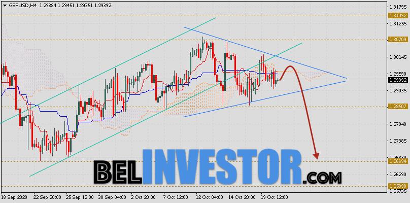 Фунт Доллар прогноз GBP/USD на 21 октября 2020