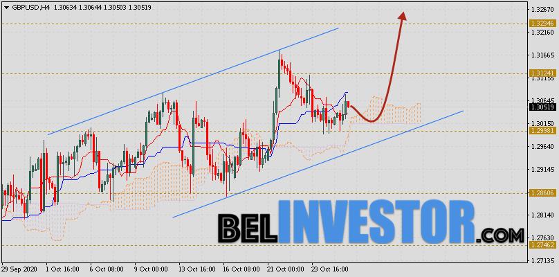 Фунт Доллар прогноз GBP/USD на 28 октября 2020