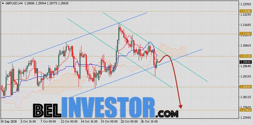 Фунт Доллар прогноз GBP/USD на 29 октября 2020