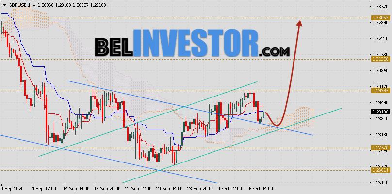 Фунт Доллар прогноз GBP/USD на 8 октября 2020