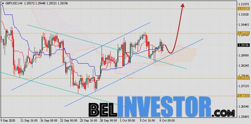 Фунт Доллар прогноз GBP/USD на 9 октября 2020