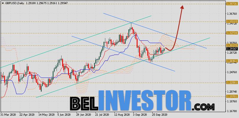 Фунт Доллар прогноз GBP/USD на неделю 12 — 16 октября 2020