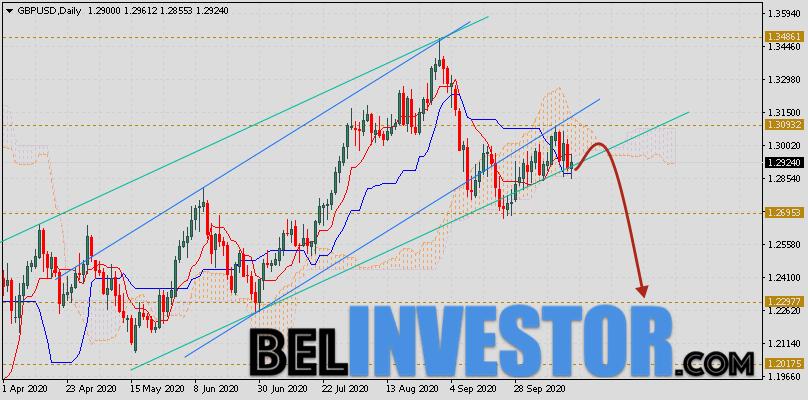 Фунт Доллар прогноз GBP/USD на неделю 19 — 23 октября 2020