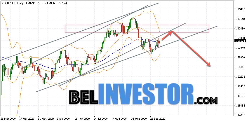 GBP/USD прогноз на неделю 5 — 9 октября 2020