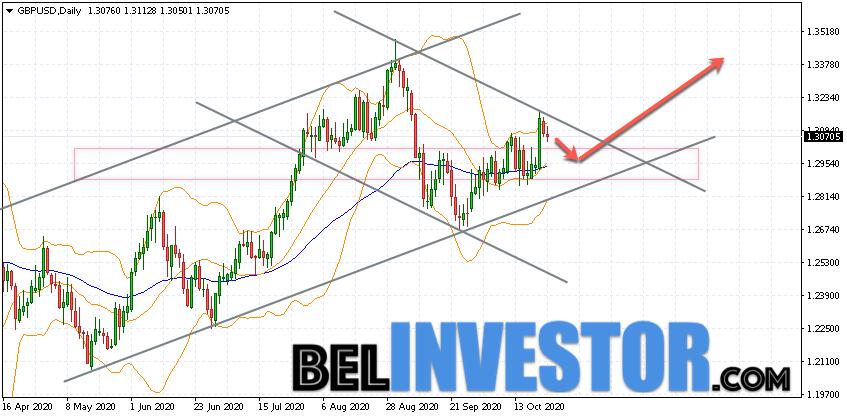 GBP/USD прогноз на неделю 26 — 30 октября 2020