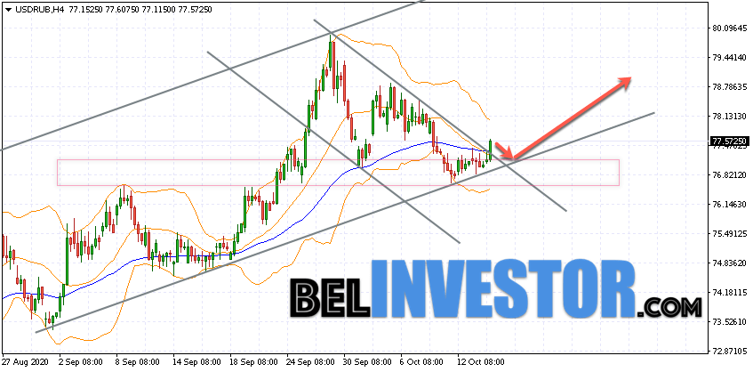 Курс Доллара прогноз USD/RUB на 15 октября 2020