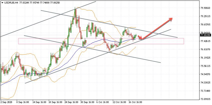 Курс Доллара прогноз USD/RUB на 21 октября 2020