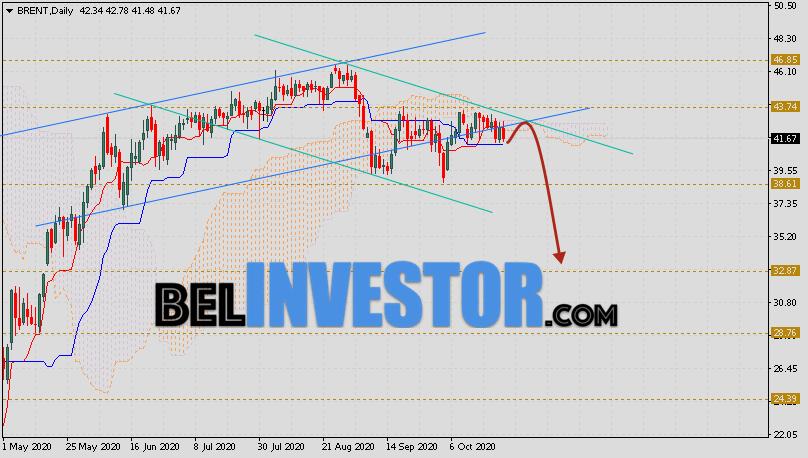 Прогноз нефти Brent на неделю 26 — 30 октября 2020