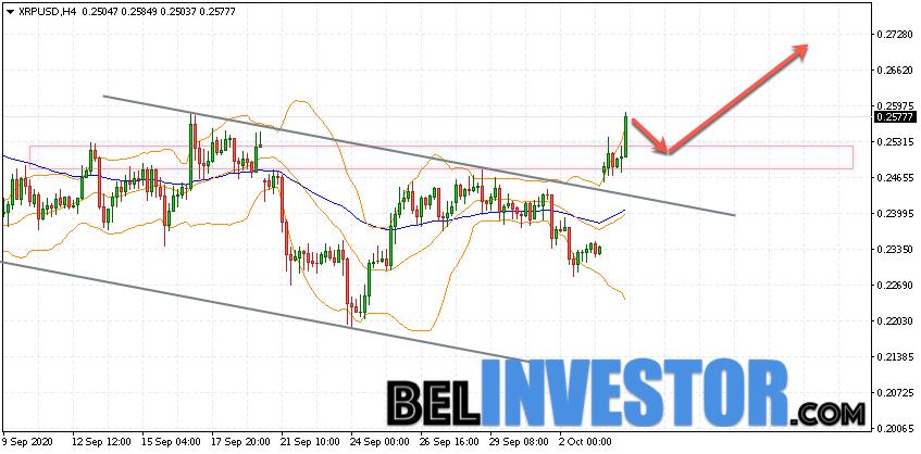 Ripple XRP/USD прогноз на сегодня 6 октября 2020