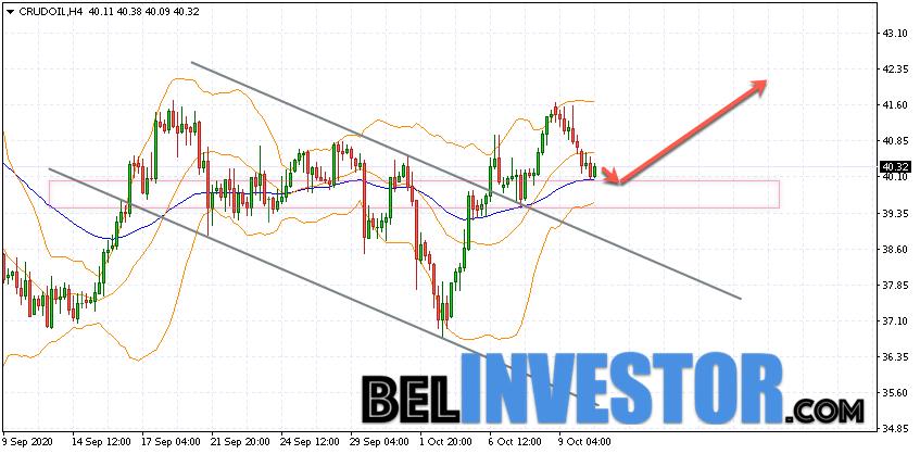 WTI прогноз цены на нефть на 13 октября 2020