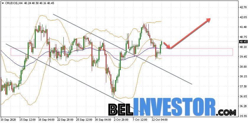WTI прогноз цены на нефть на 14 октября 2020