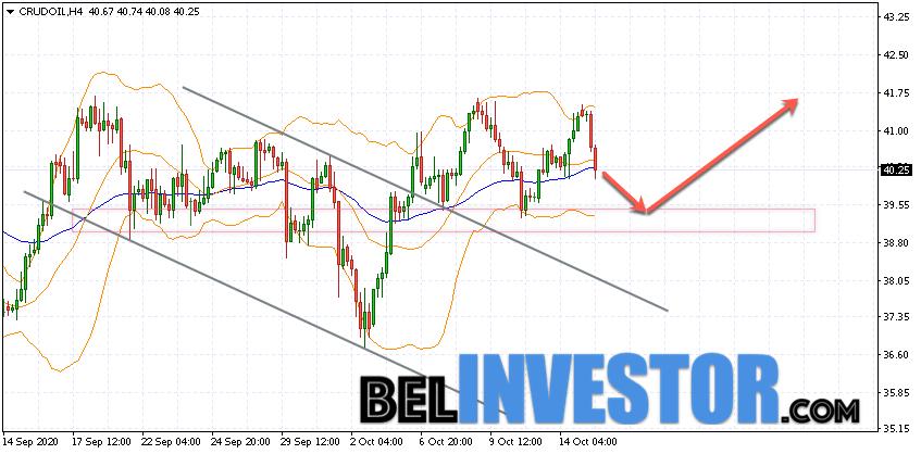 WTI прогноз цены на нефть на 16 октября 2020