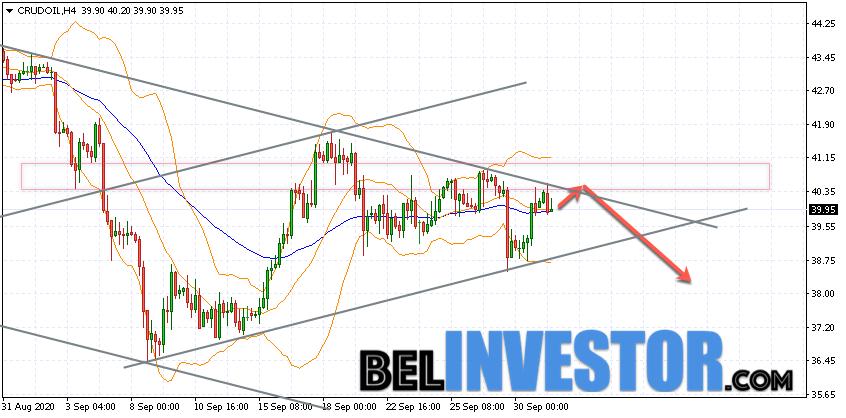 WTI прогноз цены на нефть на 2 октября 2020