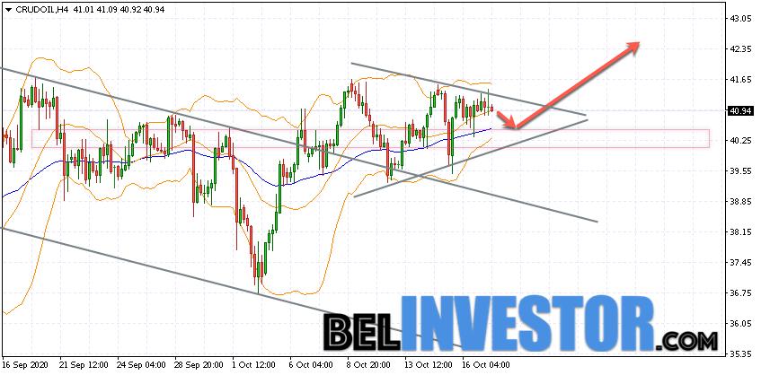 WTI прогноз цены на нефть на 20 октября 2020